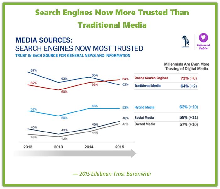 Buscadores vs medios tradicionales
